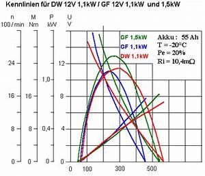 Drehmoment Motor Berechnen : schubschraubtriebstarter ~ Themetempest.com Abrechnung