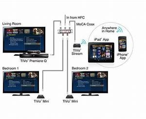 How To Stream Tivo To Another Tv