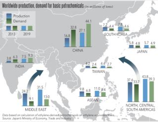 asian energy companies boosting petrochemical outputs