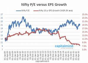 Nifty Earnings Chart Nifty 10 Year Average Earnings Growth At A New Low