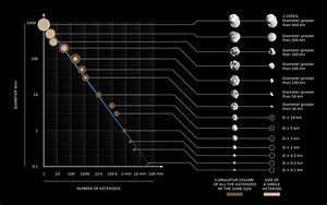 What is an asteroid? Characteristics of an asteroid ...