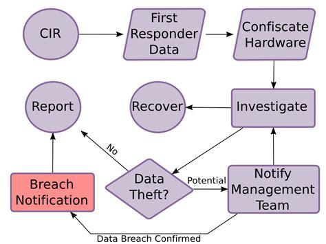It Security Information Breach Notification Policy Flowchart Input Output Symbol How To Draw Flow Chart In Office Data Horizontal Latex Jurnal Definisi Js Lines Pengertian Menurut D3.js Tutorial