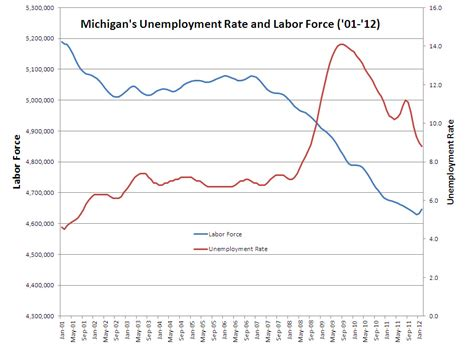 State of Michigan Unemployment Rate