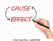 Image result for Royalty Free Clip art of Cause and effect