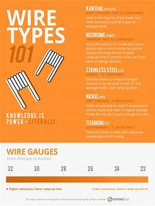 An Easy Guide For Learning The Basics Of Vape Wires