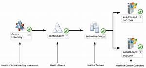 Microsoft Monitoring Product Comparison