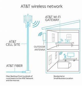 At U0026t Fixed Wireless Internet