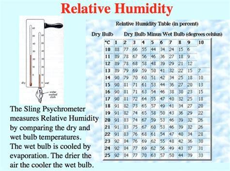 vapor pressure boiling point