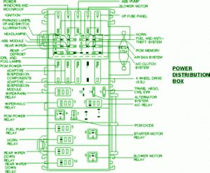 Fuse Box Ford Exposition Power Distribution Diagram