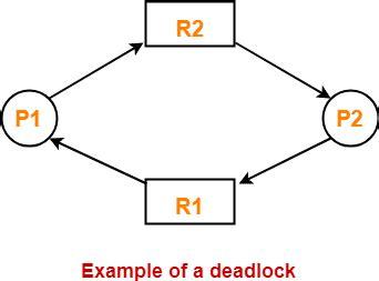 deadlock  os conditions  deadlock gate vidyalay