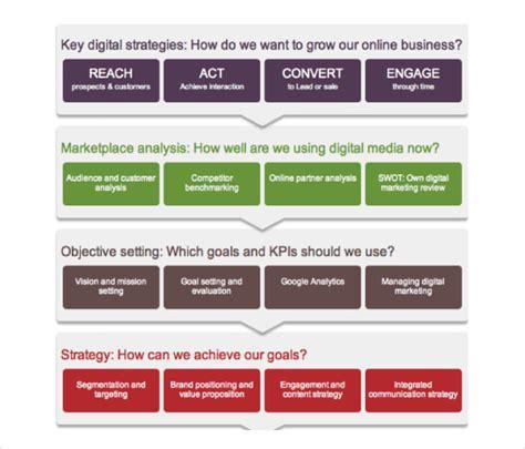 digital marketing plan template 17 digital marketing strategy templates free sle exle format free