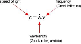 what determines the color of light out of wavelength frequency and energy what determines