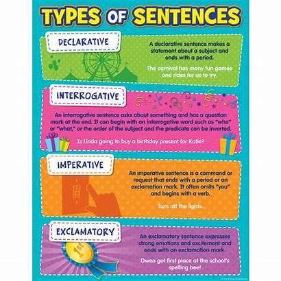 Sentences Chart Type English Kinds Grade 6th