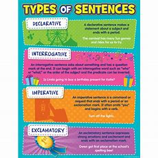 Type Of Sentences Chart  Tcr7574  Teacher Created Resources