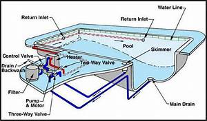 How Do I Troubleshoot My Pool Filtration System