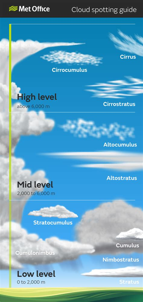 what kind of clouds usually form in a cold front classifying clouds world meteorological organization