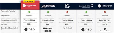 brokerage comparison fxcm review all updated for 2019 compare their features here