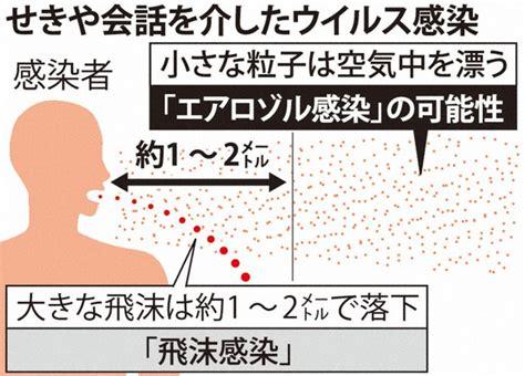 マイクロ 飛沫 感染