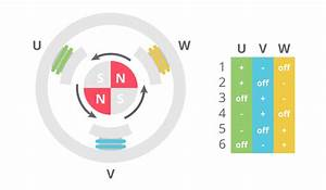 A Better Way To Commutate Bldc Motors
