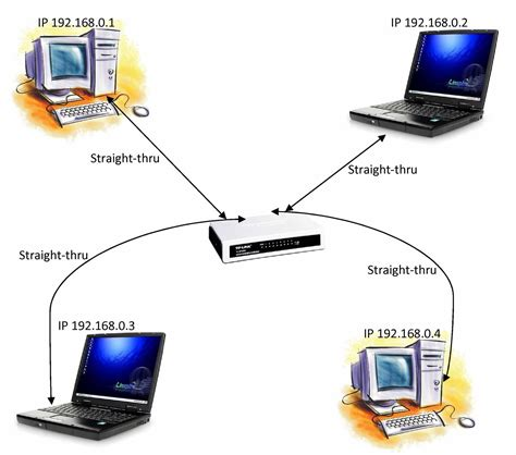 Networking Schooling Physical Set For Peer
