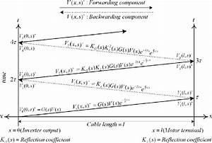 Bounce Diagram Explanation  U2013 Schematic