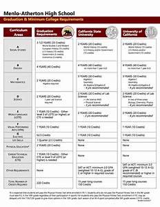Menlo-Atherton High School - Graduation & College Requirements