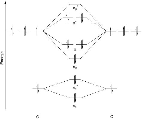 molecular orbital diagrams for o2 diagram site