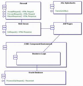 The Uml Component Model