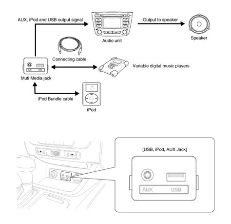 kia sorento aux auxiliary description audio electrical system kia sorento xm