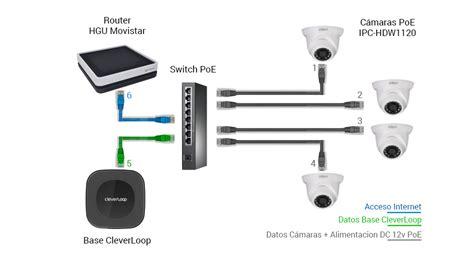 esquema kit videovigilancia poe blog cleverloop