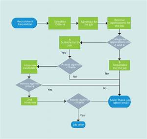 Flowchart Illustrating The Recruitment Process  The Recruitment Process Flowchart Template