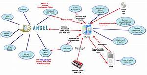 Teaching And Learning With Technology Blog  Interactive Language Learning Ipod Itunes Angel