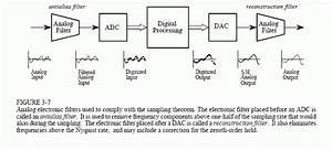 Adc And Dac Analog Filters For Data Conversion - Carprog