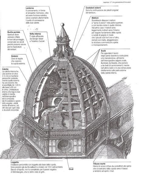 cupola brunelleschi costruzione duomo di firenze martina cicchella