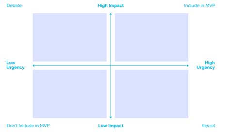 How To Plan A Minimum Viable Product