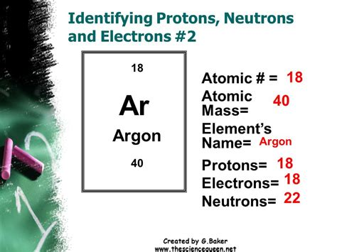 Argon Protons Neutrons Electrons by Created By G Baker Elements Atoms Created By G Baker