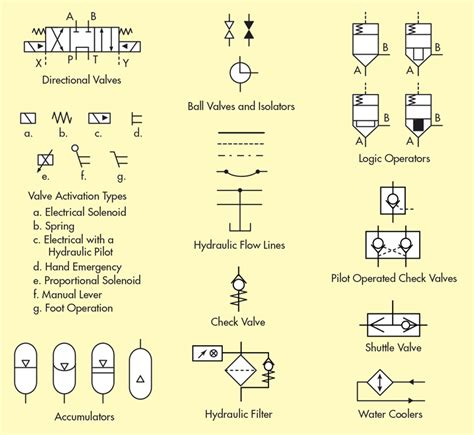 what s the difference between hydraulic circuit symbols