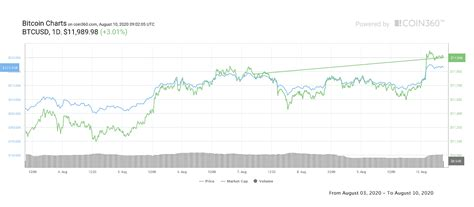 You'll see these types of incentives all over the market, but they differ from one another—so carefully study each one and choose which program you want to invest your time in. Bitcoin Price Seals Best Weekly Close in 2.5 Years: 5 Things to Know - bitcoin, btc ...