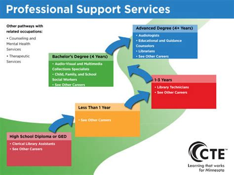 professional support services pathway minnesota state