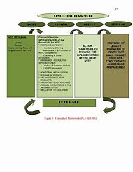 conceptual framework dissertation example