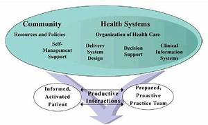 Module 16  Introduction To The Care Model