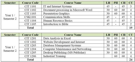 dept information technology kumi university