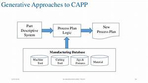 Group Technology And Capp