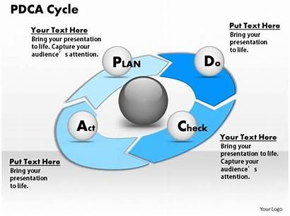 Pdca Cycle Powerpoint Presentation 1203 Ppt Template