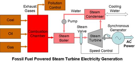 steam turbine electricity generation plants reliable