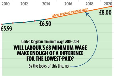 2020 Minimum Wage Uk by Conservatives And The General Election Page 5