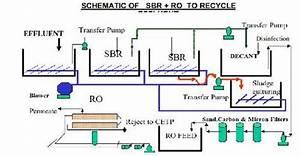 Sbr Reverse Osmosis