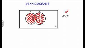 Shading Venn Diagrams