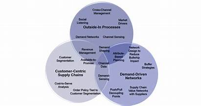 Customer Driven Outside Centric Demand Strategy Supply
