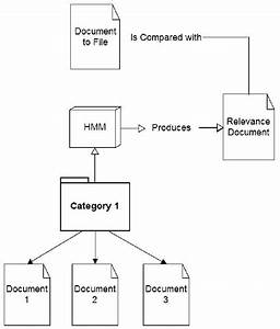 automatic document classification in small environments With automated document classification
